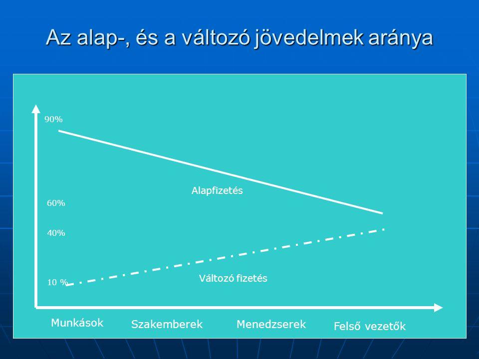 Az alap-, és a változó jövedelmek aránya