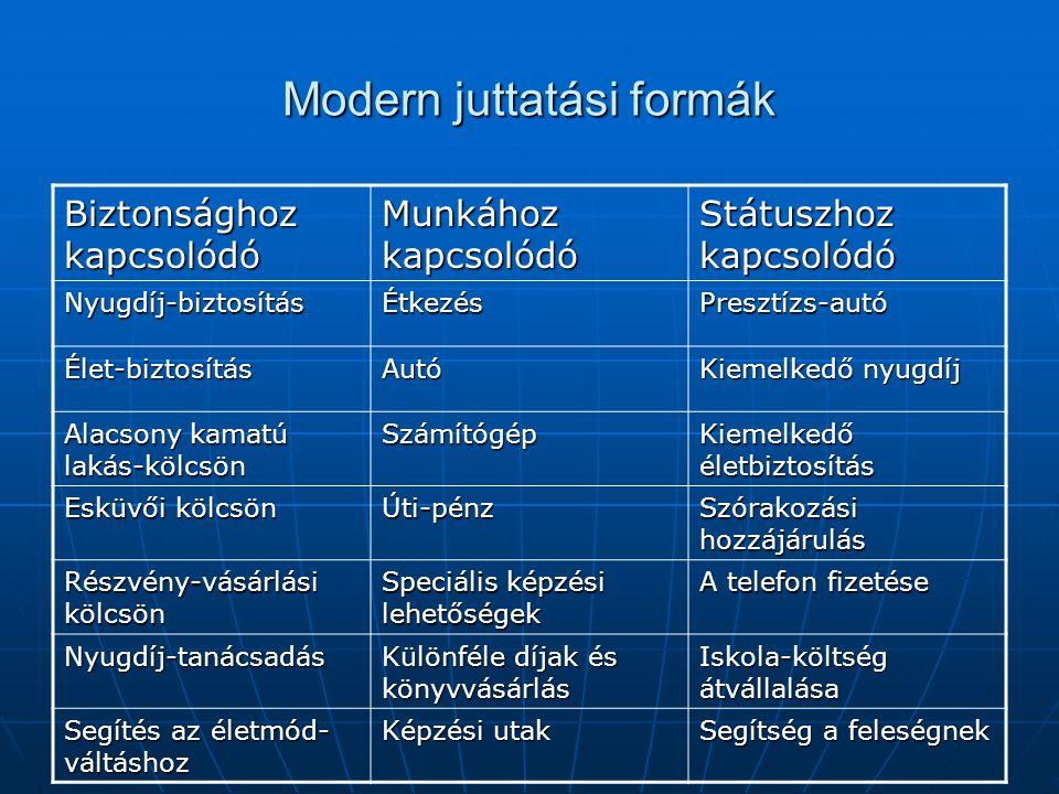 Modern juttatási formák