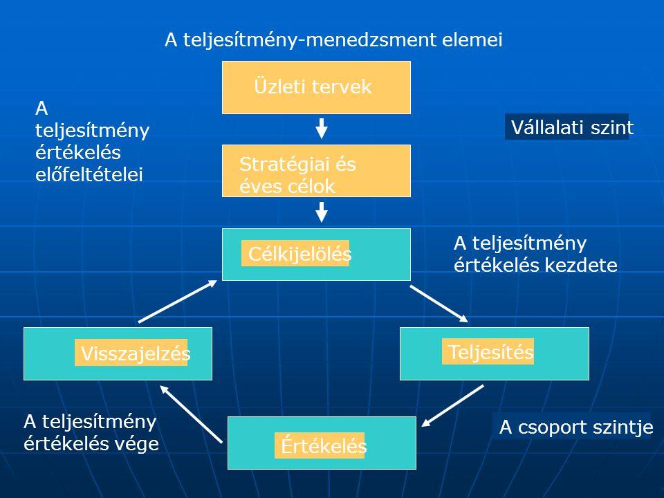 A teljesítmény-menedzsment elemei