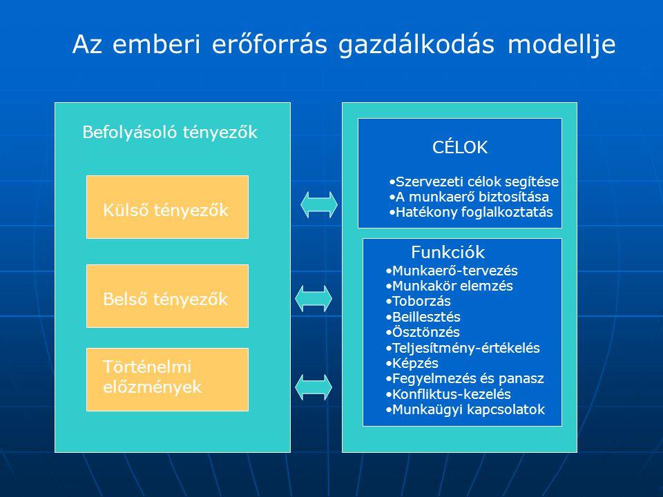 Az emberi erőforrás gazdálkodás modellje