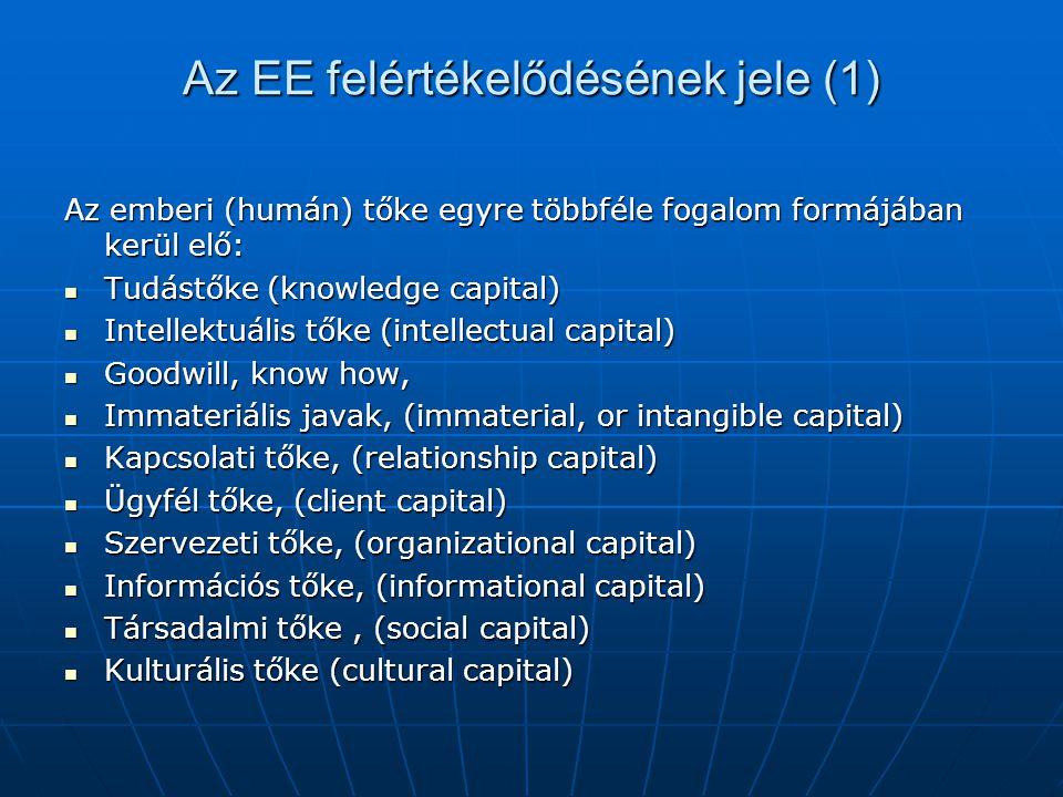 Az EE felértékelődésének jele (1)