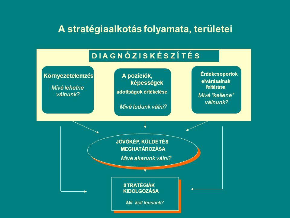 A stratégiaalkotás folyamata, területei