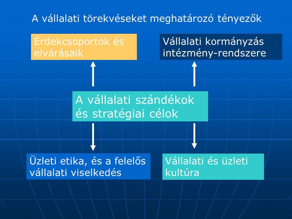 A vállalati szándékok és stratégiai célok