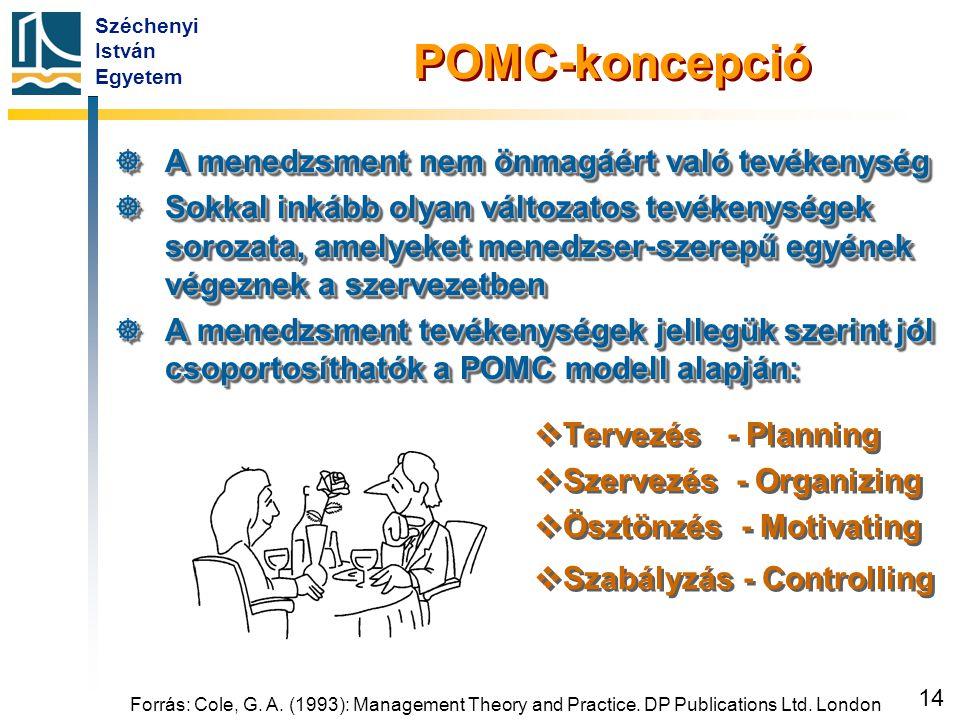 POMC-koncepció Tervezés - Planning Szervezés - Organizing