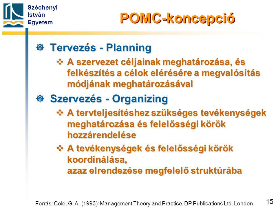 POMC-koncepció Ösztönzés - Motivating Szabályozás - Controlling