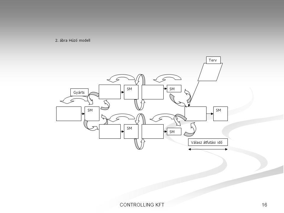2. ábra Húzó modell SM Gyárts Válasz átfutási idő Terv CONTROLLING KFT