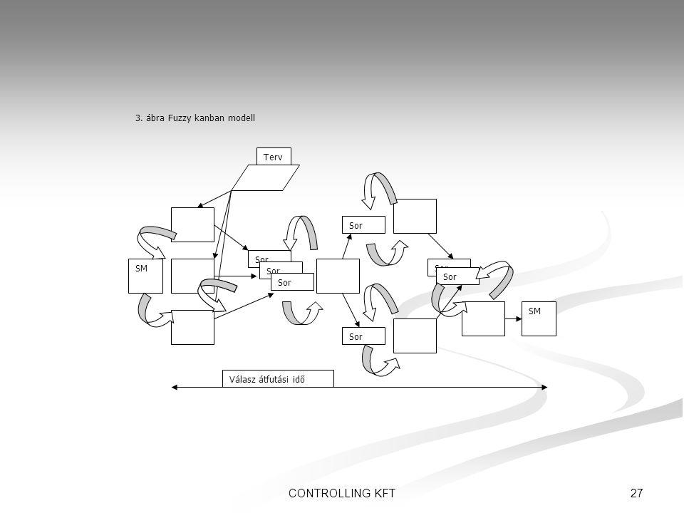 CONTROLLING KFT 3. ábra Fuzzy kanban modell Terv Sor SM