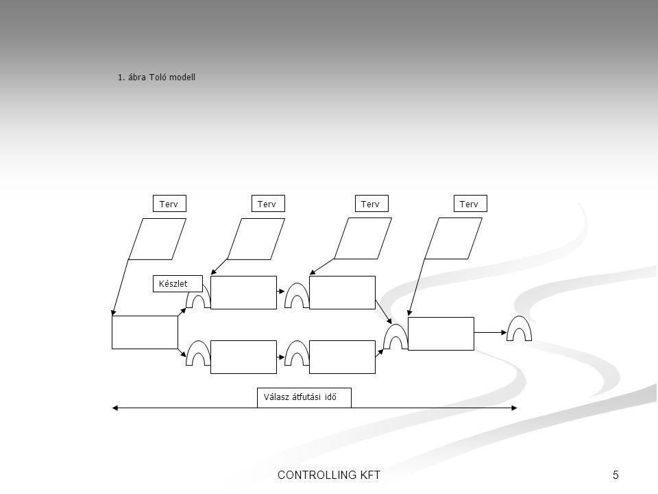 CONTROLLING KFT 1. ábra Toló modell Terv Terv Terv Terv