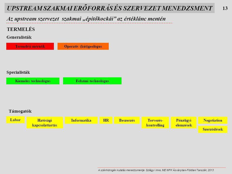 Operatív (kút)geológus Hatósági kapcsolattartás Tervezés- kontrolling