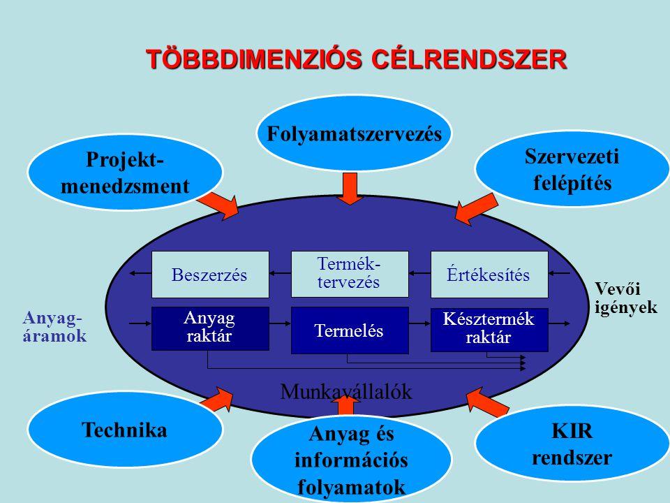 TÖBBDIMENZIÓS CÉLRENDSZER
