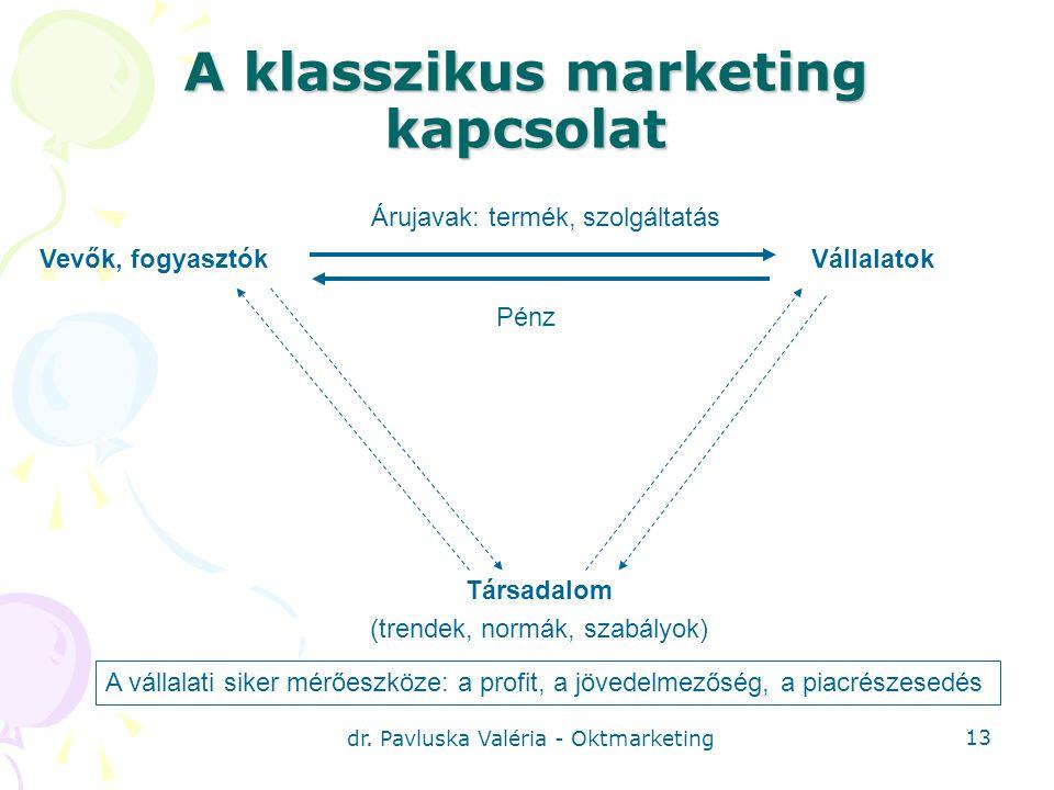 A klasszikus marketing kapcsolat