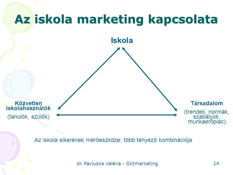 Az iskola marketing kapcsolata