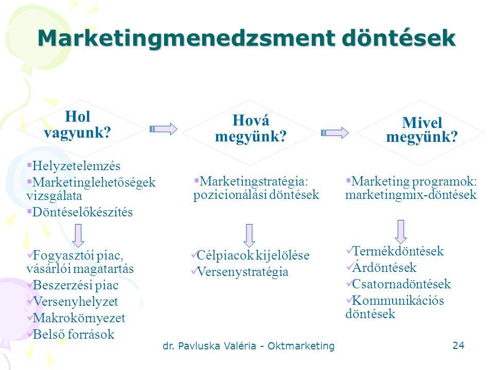 Marketingmenedzsment döntések