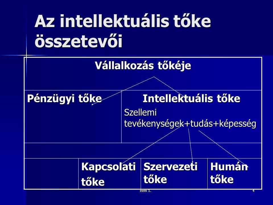 Az intellektuális tőke összetevői