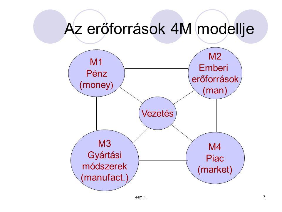 Az erőforrások 4M modellje