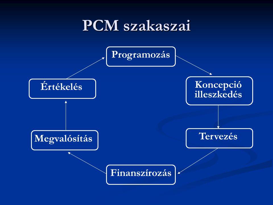 PCM szakaszai Programozás Koncepció Értékelés illeszkedés Tervezés