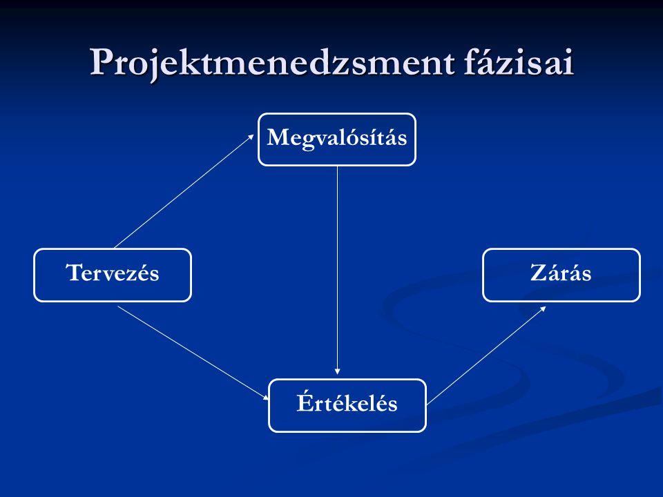 Projektmenedzsment fázisai