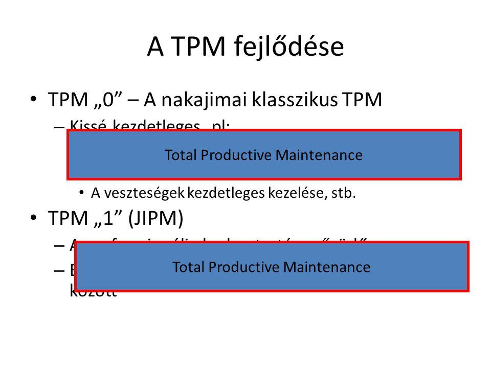 "A TPM fejlődése TPM ""0 – A nakajimai klasszikus TPM TPM ""1 (JIPM)"