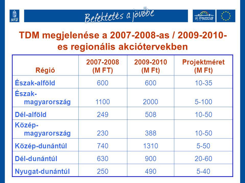 TDM megjelenése a 2007-2008-as / 2009-2010-es regionális akciótervekben