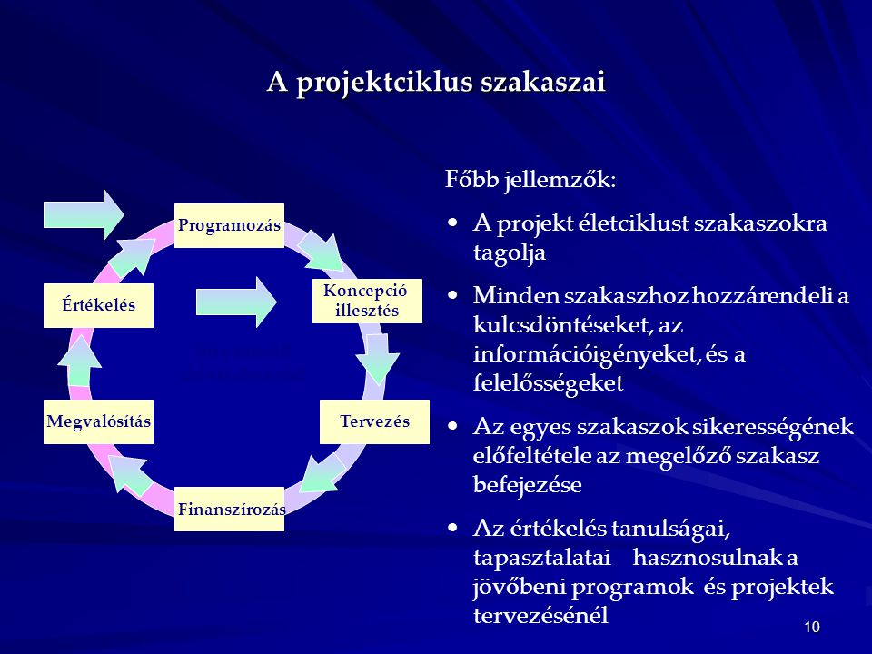 A projektciklus szakaszai