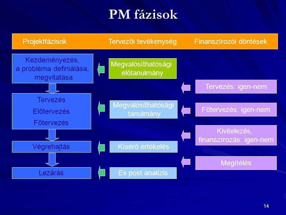 PM fázisok Projektfázisok Tervezői tevékenység Finanszírozói döntések