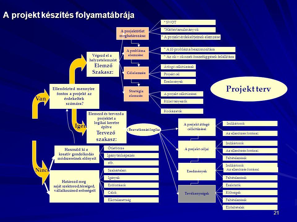 A projekt készítés folyamatábrája