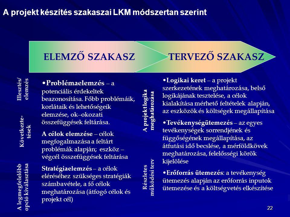 A projekt logika meghatározása Részletes működési terv