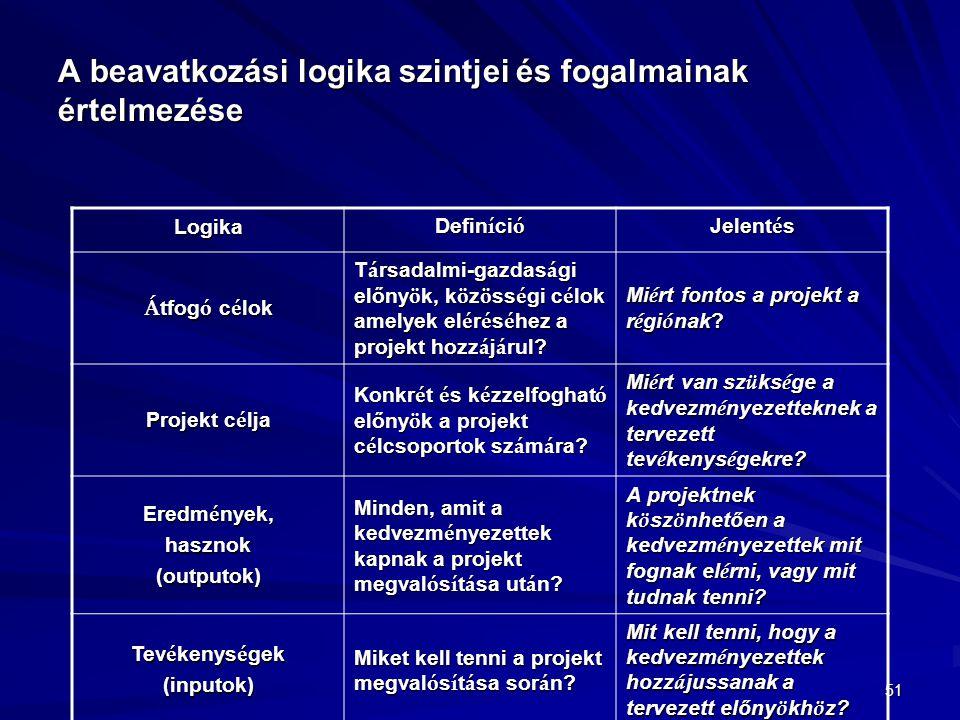 A beavatkozási logika szintjei és fogalmainak értelmezése
