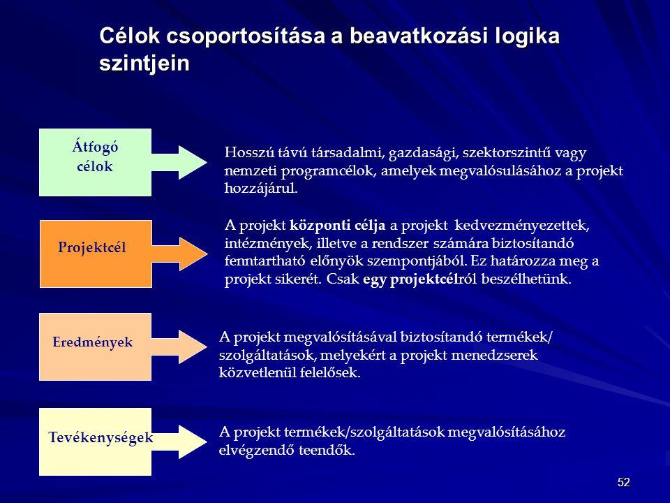 Célok csoportosítása a beavatkozási logika szintjein