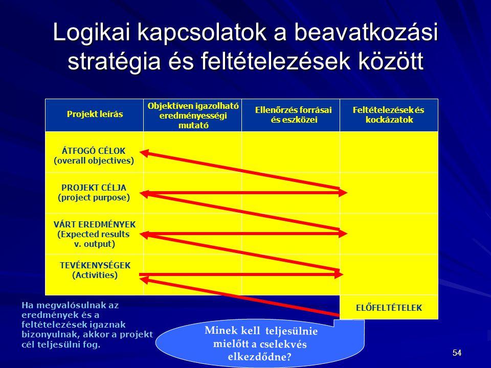 Logikai kapcsolatok a beavatkozási stratégia és feltételezések között