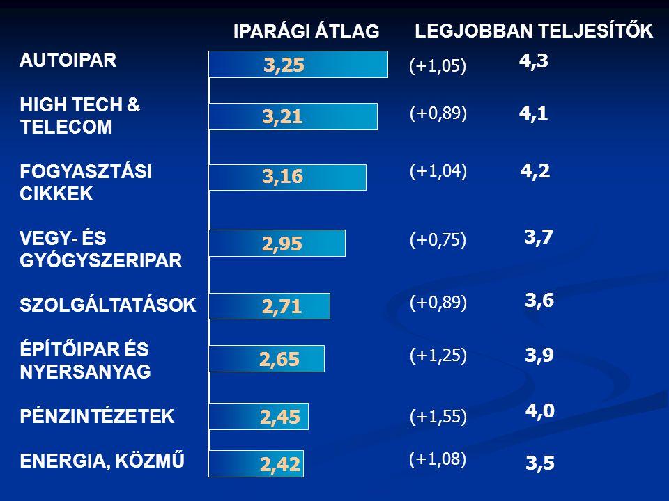 IPARÁGI ÁTLAG LEGJOBBAN TELJESÍTŐK AUTOIPAR HIGH TECH & TELECOM