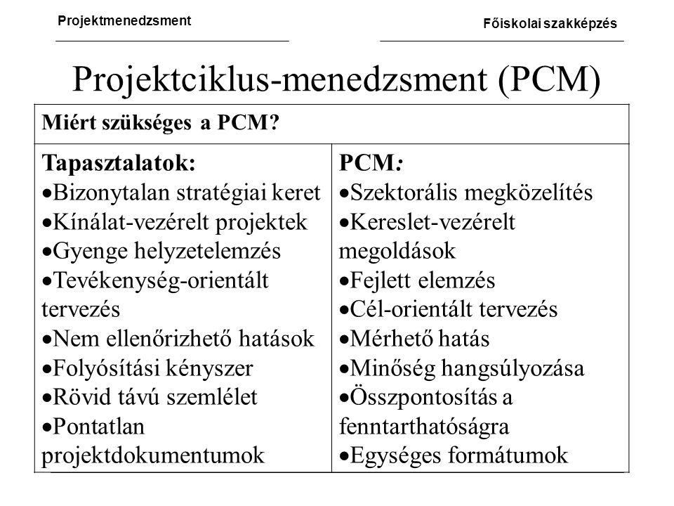 Projektciklus-menedzsment (PCM)