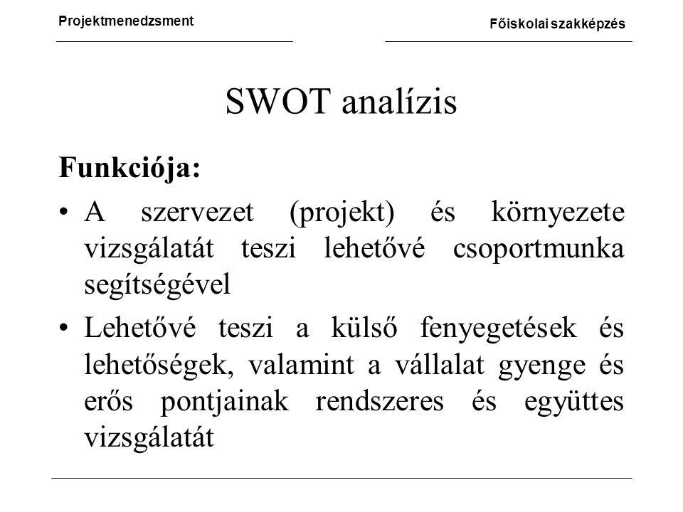 SWOT analízis Funkciója: