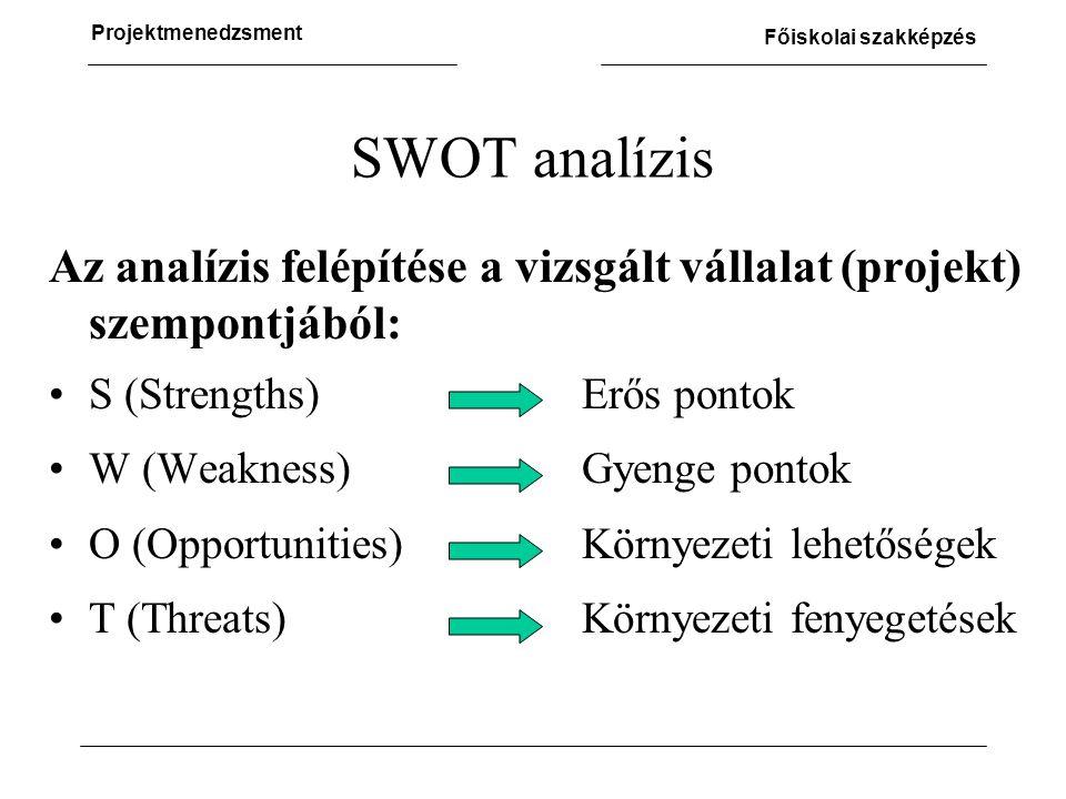 SWOT analízis Az analízis felépítése a vizsgált vállalat (projekt) szempontjából: S (Strengths) Erős pontok.