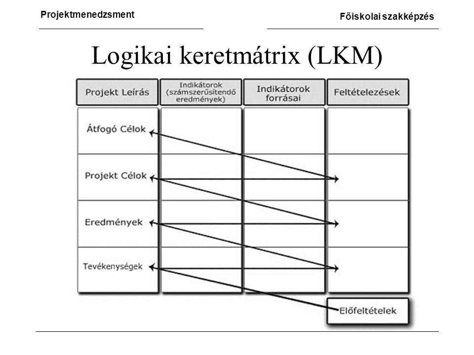 Logikai keretmátrix (LKM)