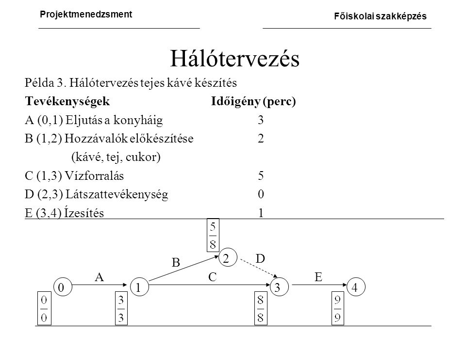 Hálótervezés Példa 3. Hálótervezés tejes kávé készítés