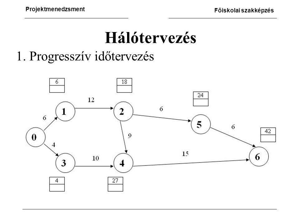 Hálótervezés 1. Progresszív időtervezés