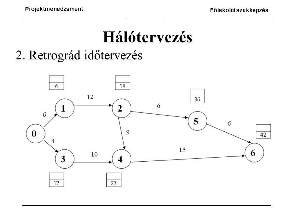 Hálótervezés 2. Retrográd időtervezés