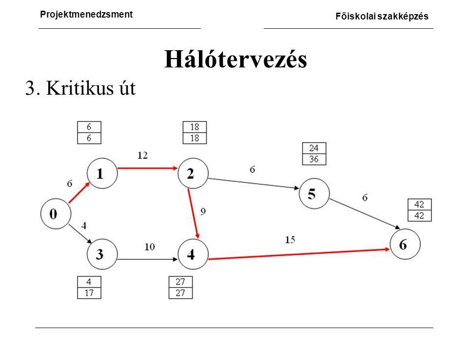 Hálótervezés 3. Kritikus út