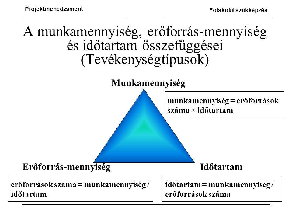 A munkamennyiség, erőforrás-mennyiség és időtartam összefüggései (Tevékenységtípusok)