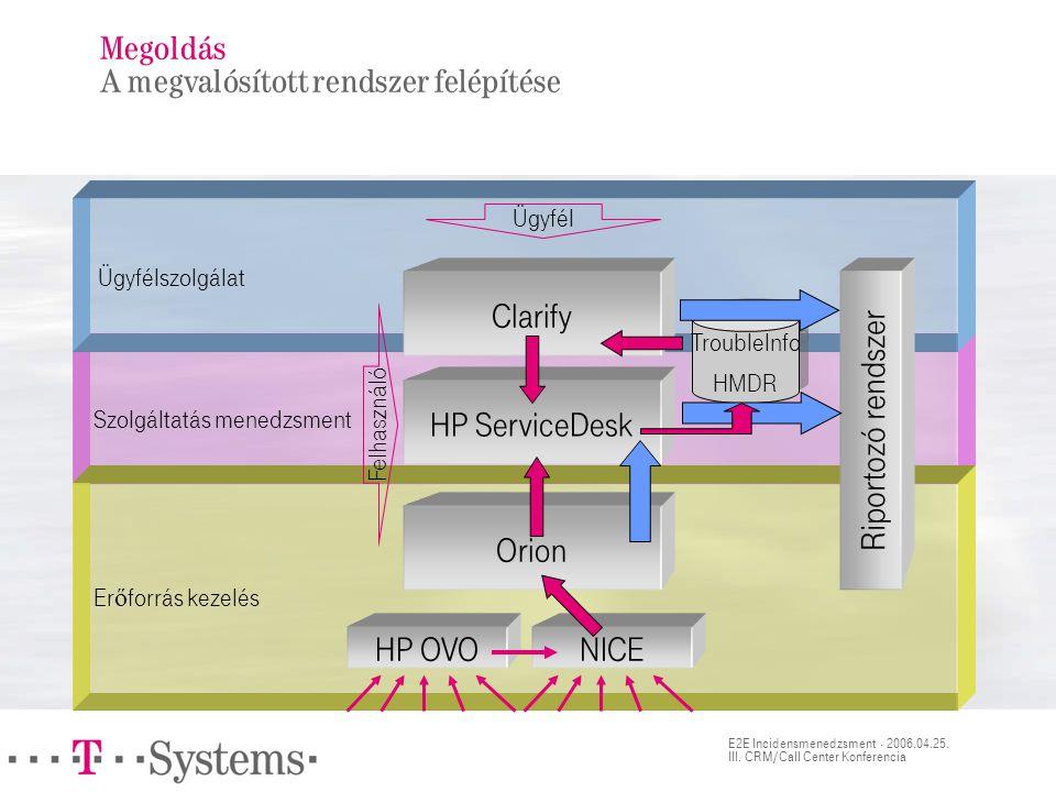 Megoldás A kialakított rendszerekben megvalósított folyamatok