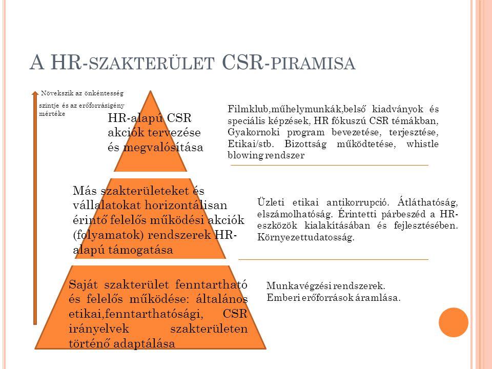 A HR-szakterület CSR-piramisa