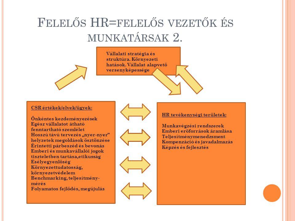 Felelős HR=felelős vezetők és munkatársak 2.