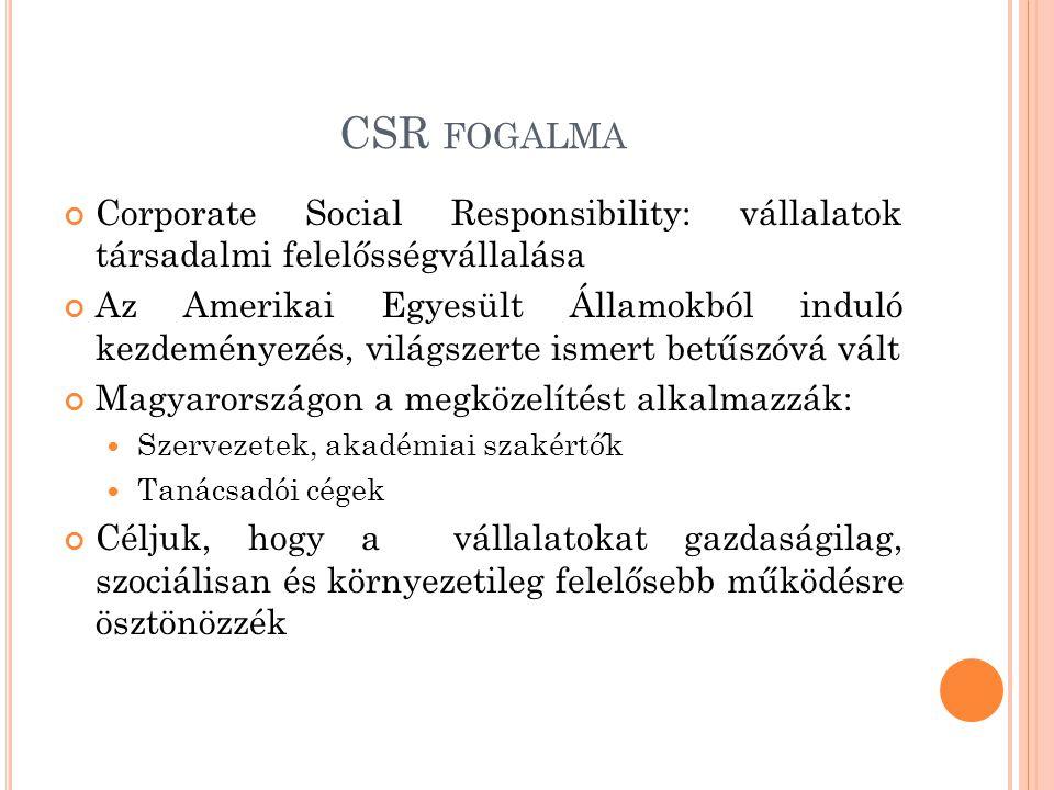 CSR fogalma Corporate Social Responsibility: vállalatok társadalmi felelősségvállalása.