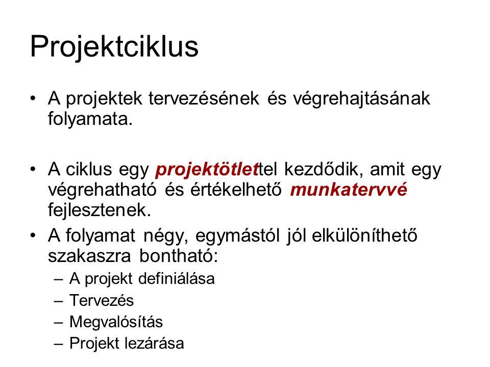 Projektciklus A projektek tervezésének és végrehajtásának folyamata.