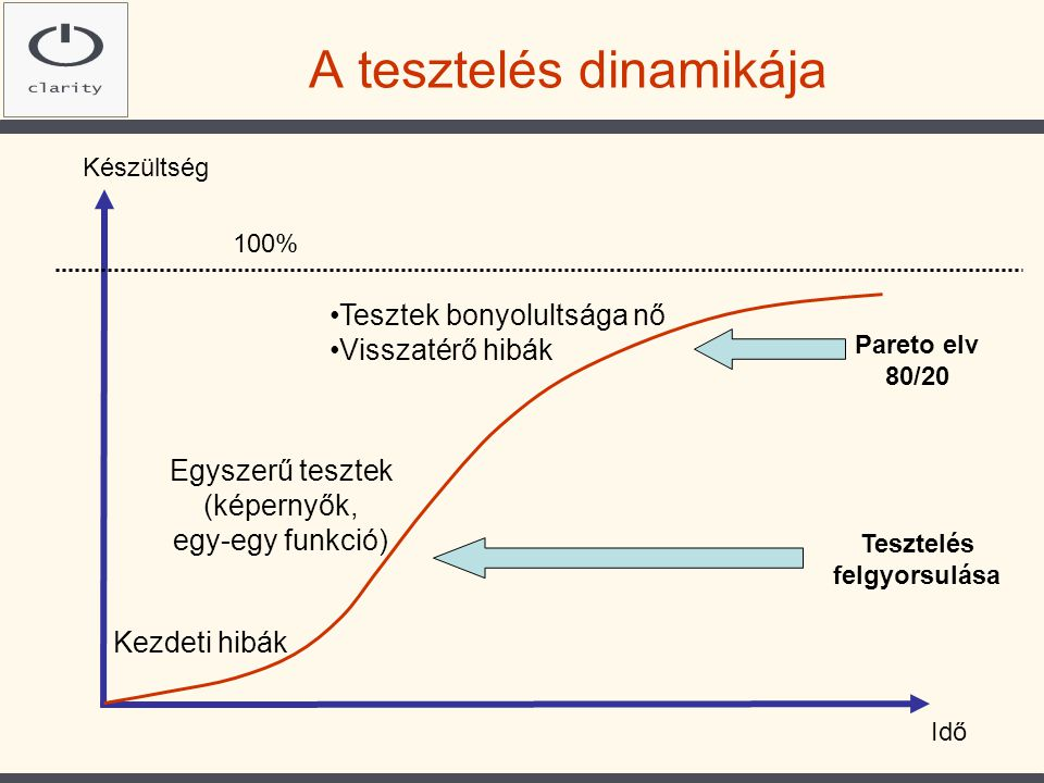 A tesztelés dinamikája