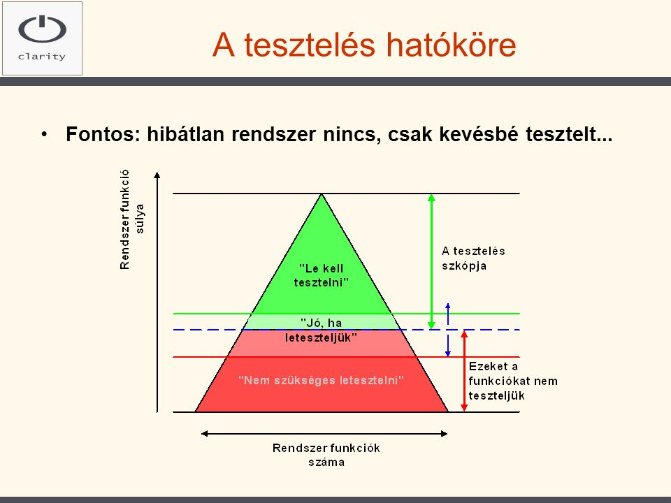 A tesztelés hatóköre Fontos: hibátlan rendszer nincs, csak kevésbé tesztelt...