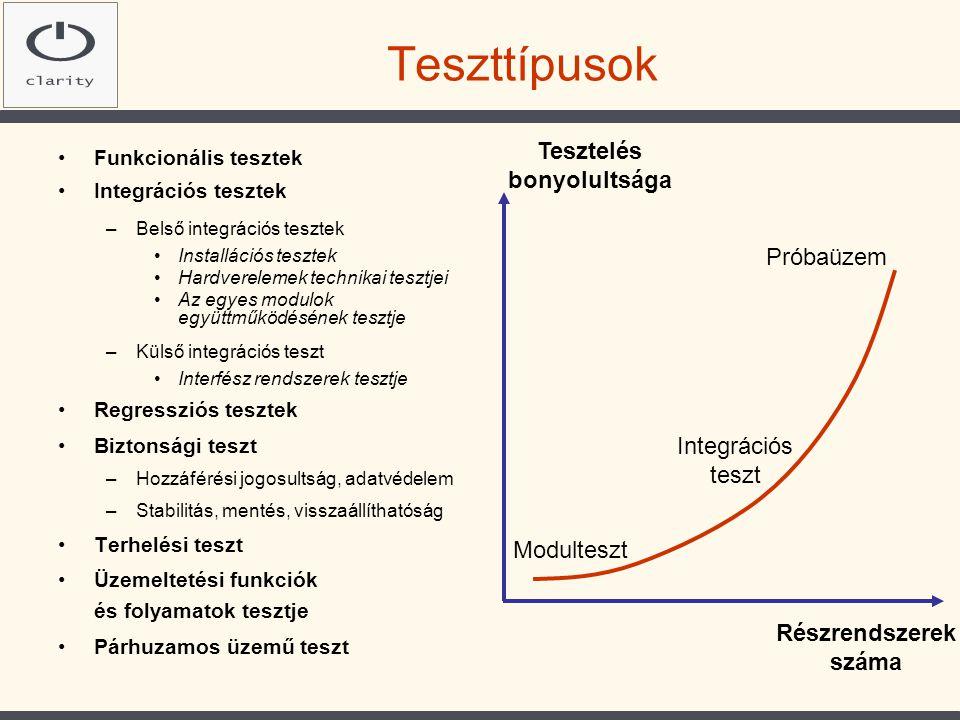 Teszttípusok Tesztelés bonyolultsága Próbaüzem Integrációs teszt