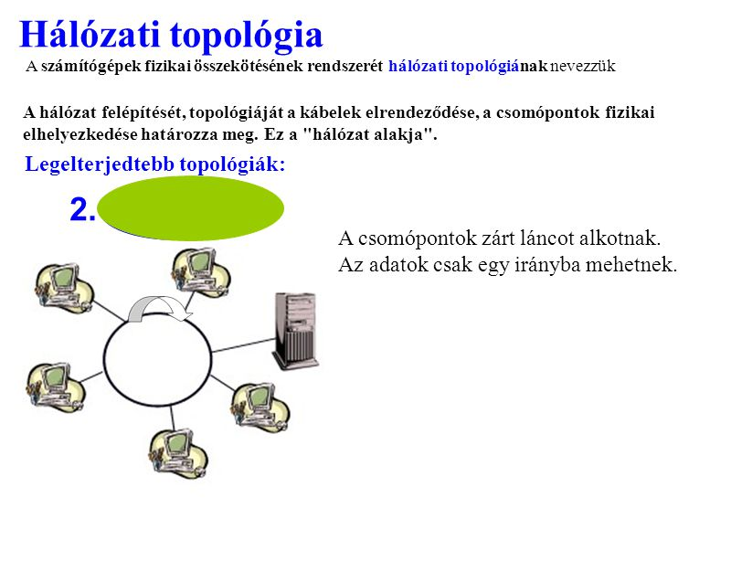 Hálózati topológia 2. Legelterjedtebb topológiák: