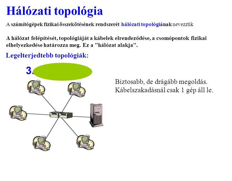 Hálózati topológia 3. Legelterjedtebb topológiák:
